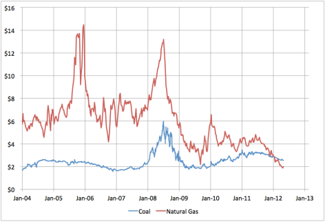 NG-Coal-Prices