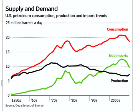 US_Oil_ProductionConsumption.69210701_std