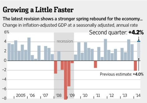 GDP-2014-Q2