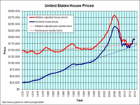 HousingBubble-2014