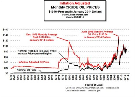 Inflation_Adj_Oil_Prices_Chart_small