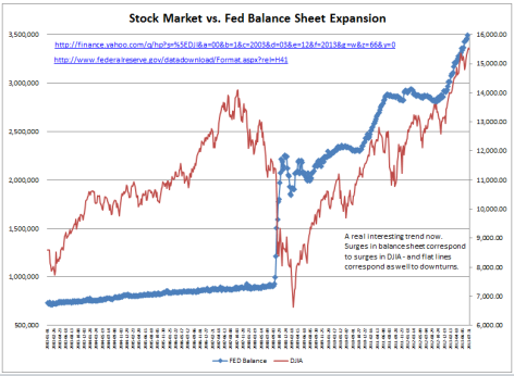 Stock Market vs Fed Balance Sheet