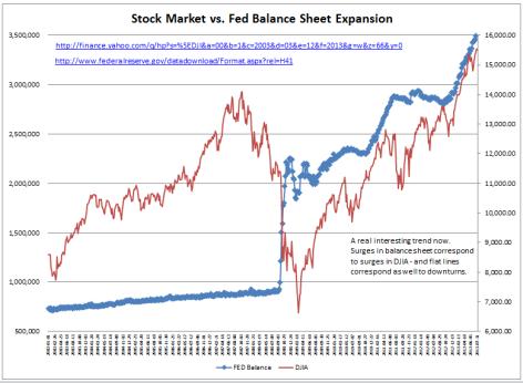 Stock Market vs Fed Balance Sheet