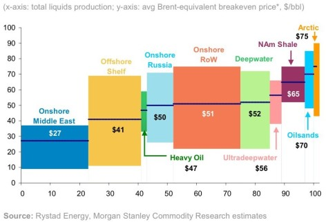 OIl-Cost-by-Source-cropped