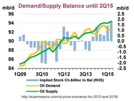 iea_supply_demand