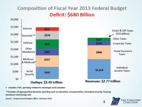 Federal Budget 2013