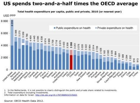 World GDP on Healthcare comparison 2010