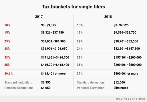 2018 tax brackets for single filers